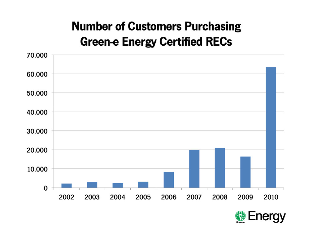 Number of Customers Purchasing Green-e Energy C...