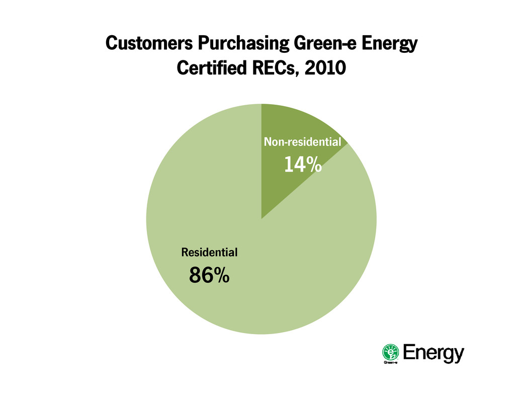 Customers Purchasing Green-e Energy Certified R...