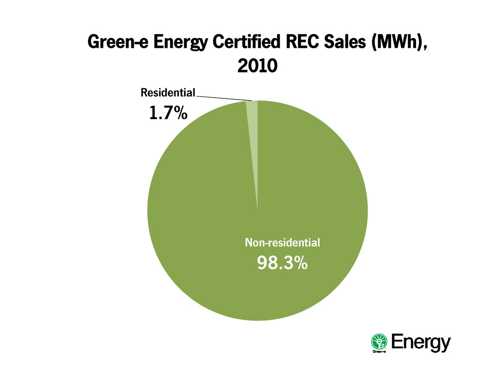 Green-e Energy Certified REC Sales (MWh), 2010 ...
