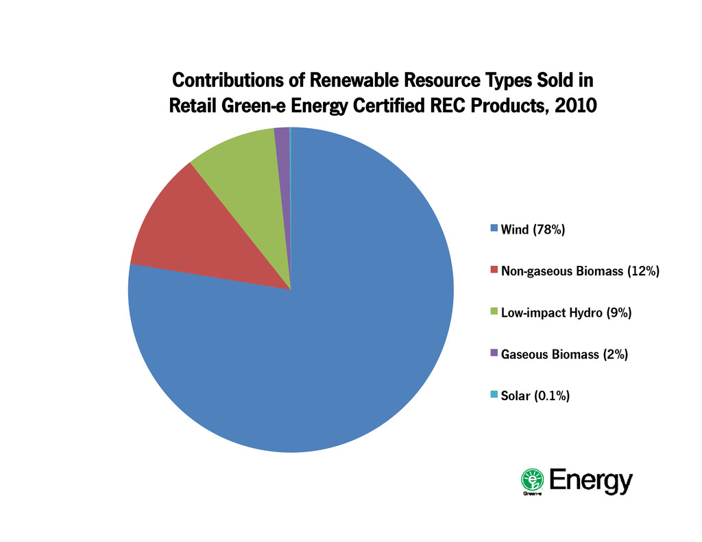 Contributions of Renewable Resource Types Sold ...