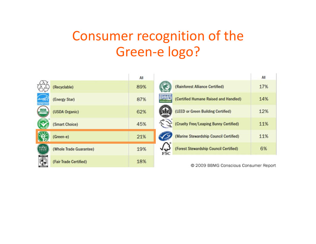 Consumer recognition of the Green‐e logo?