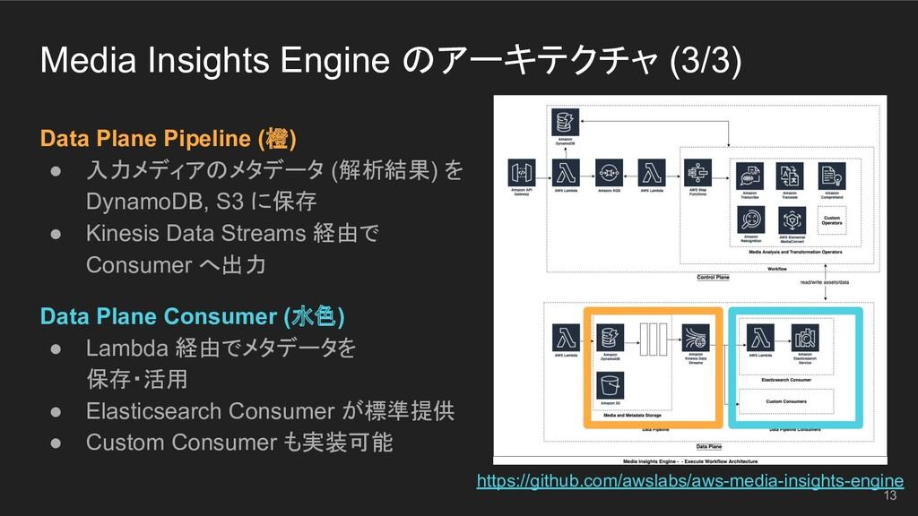 Media Insights Engine のアーキテクチャ (3/3) Data Plane...