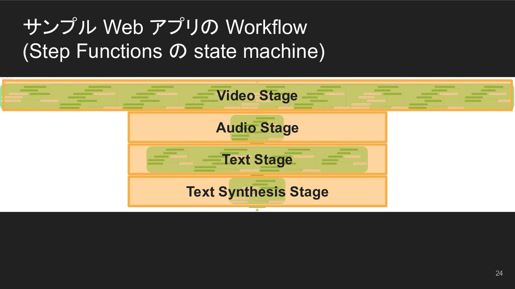 Video Stage Text Synthesis Stage Text Stage Aud...
