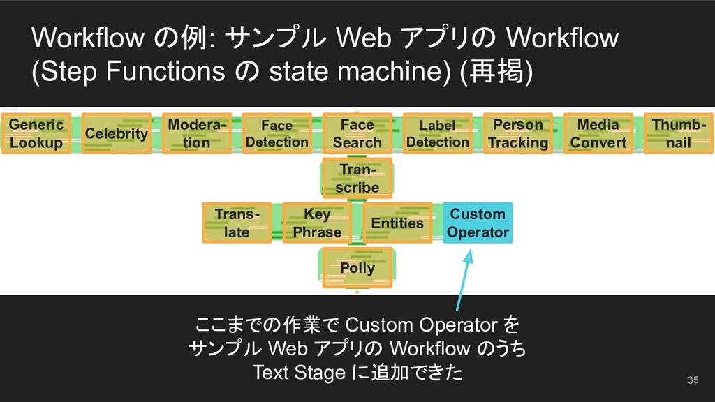 Workflow の例: サンプル Web アプリの Workflow (Step Funct...