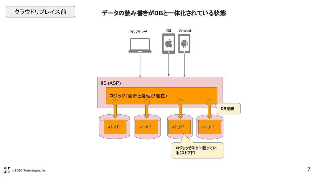 © ZOZO Technologies, Inc. 7 IIS (ASP) RO ロジックがD...