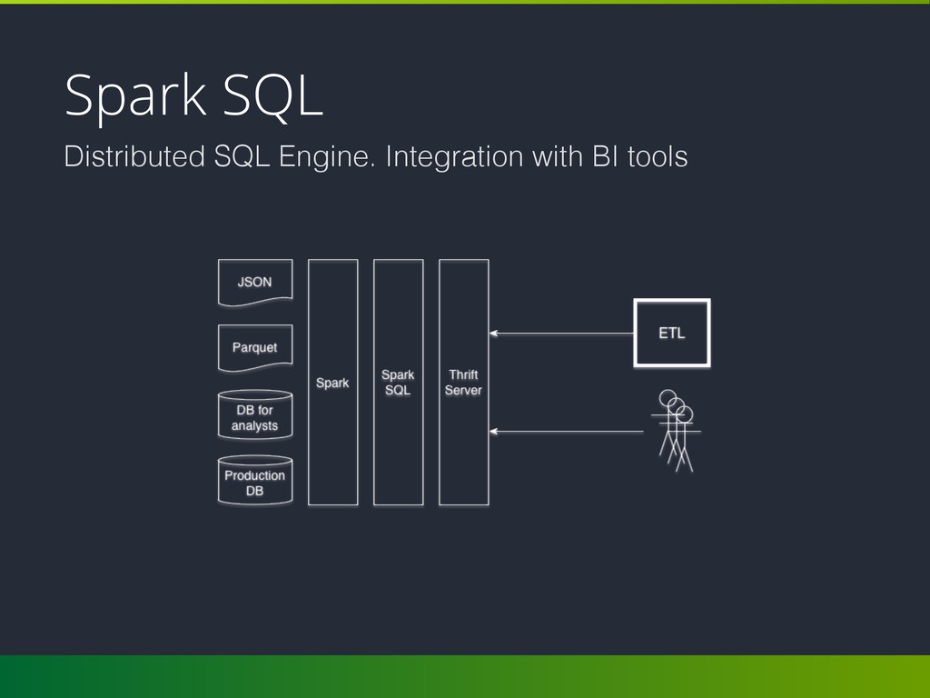 Spark SQL Distributed SQL Engine. Integration w...