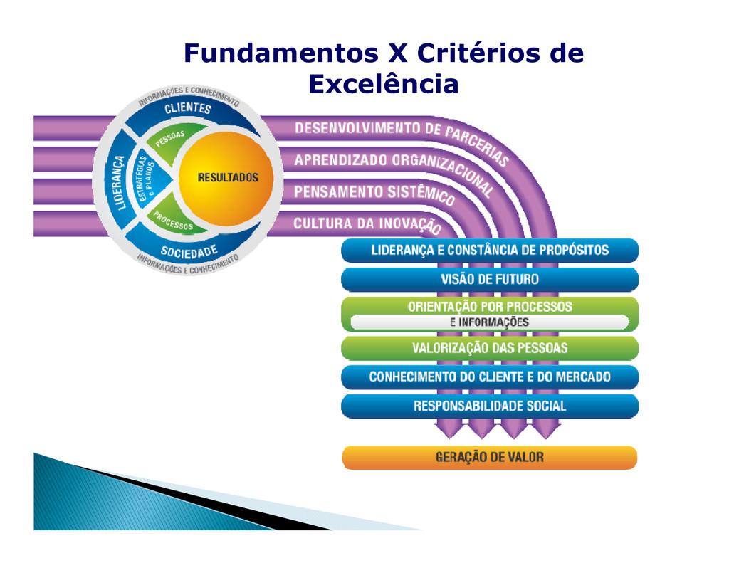 Fundamentos X Critérios de Excelência