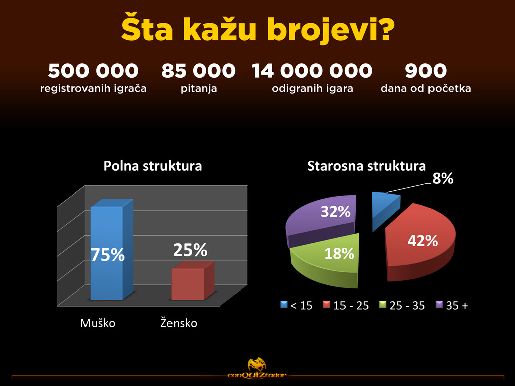 Šta kažu brojevi? 85 000 pitanja 500 000 regist...