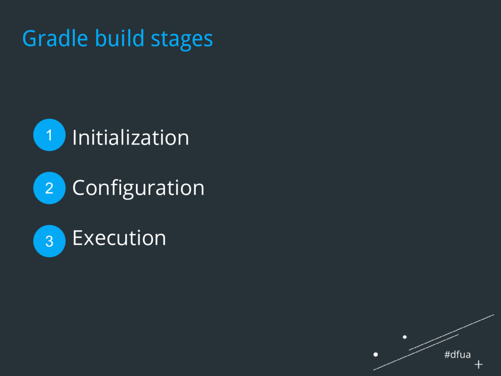 #dfua Gradle build stages 1. Initialization 2. ...