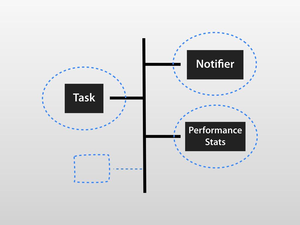 Task Noti er Performance Stats
