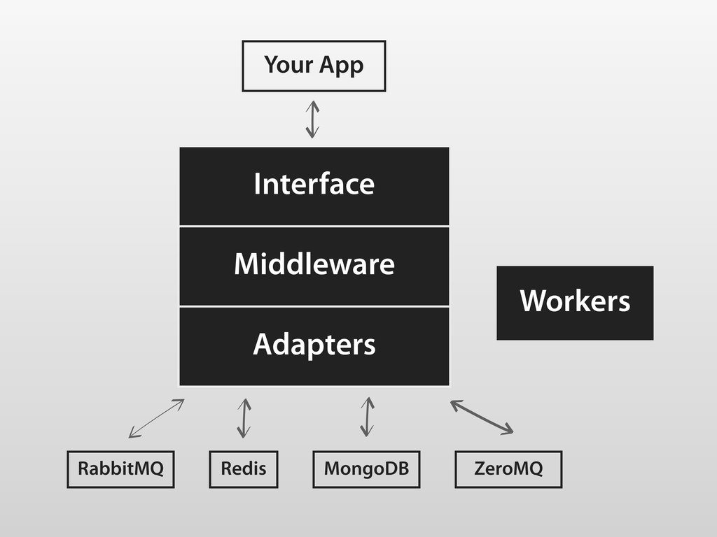 Interface Middleware Adapters Your App Workers ...