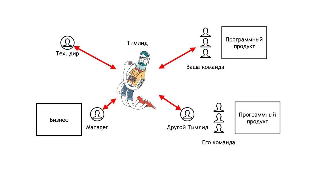 Тимлид Manager Бизнес Программный продукт Друго...