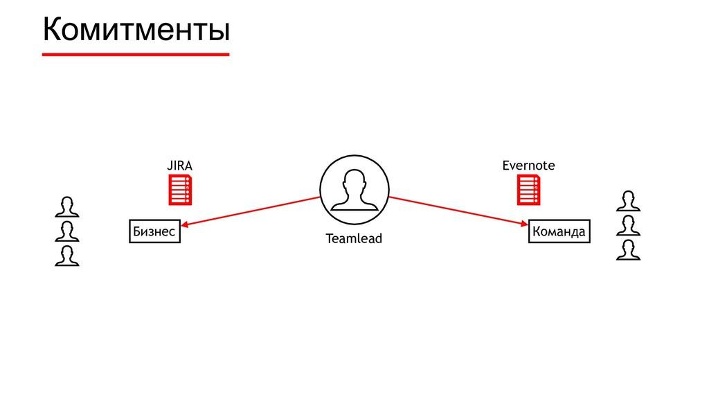Комитменты Бизнес Команда JIRA Evernote Teamlead