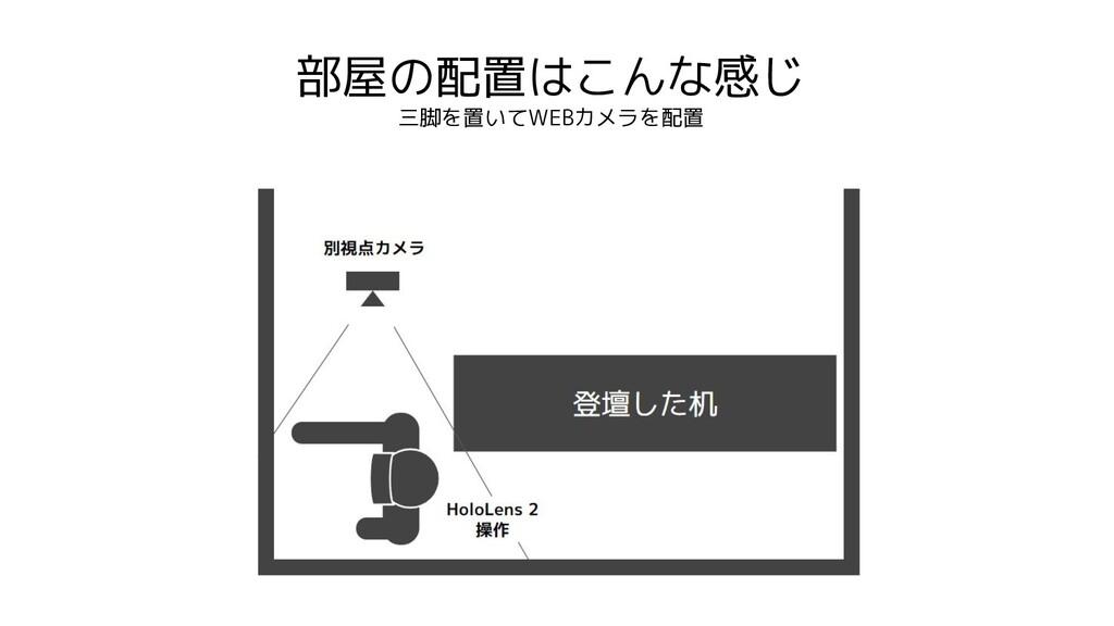 部屋の配置はこんな感じ 三脚を置いてWEBカメラを配置