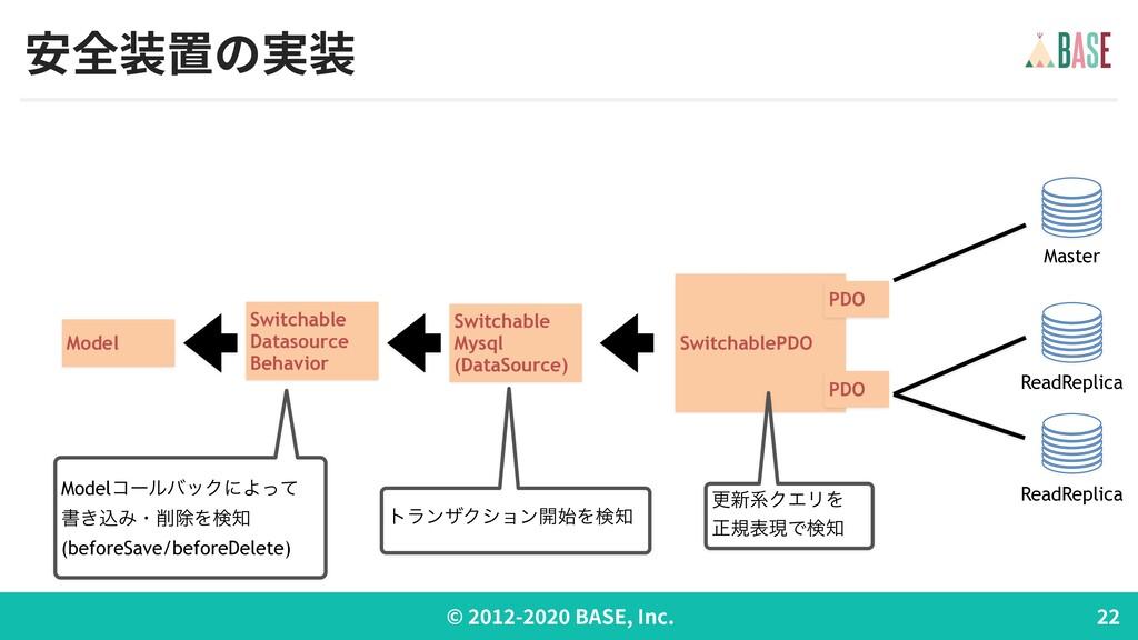 © - BASE, Inc. 安全装置の実装 Model Switchable Datasou...
