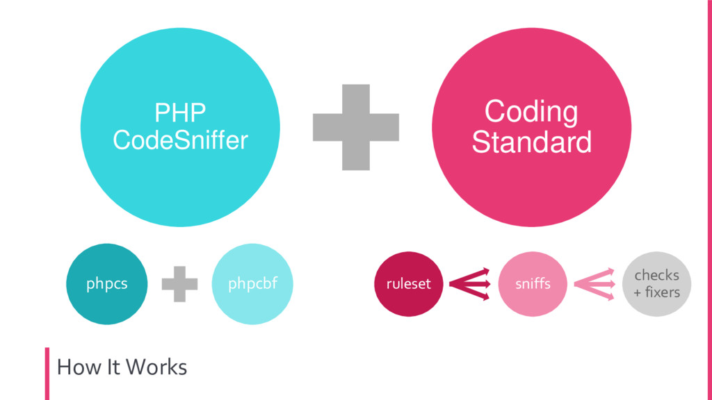 How It Works PHP CodeSniffer Coding Standard ph...