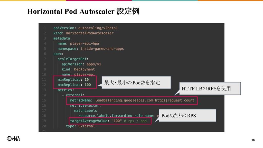 Horizontal Pod Autoscaler 設定例 16 最大・最小のPod数を指定 ...