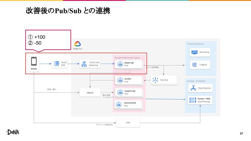 改善後のPub/Sub との連携 37 ① +100 ② -50