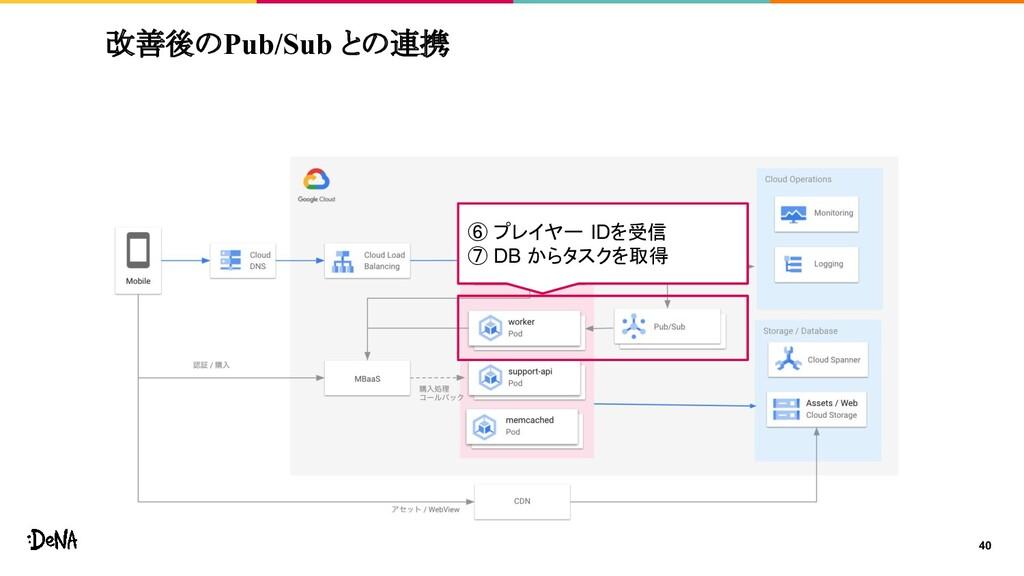 40 ⑥ プレイヤー IDを受信 ⑦ DB からタスクを取得 改善後のPub/Sub との連携