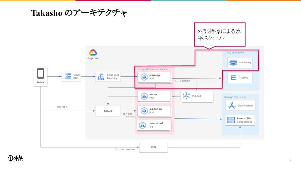 Takasho のアーキテクチャ 9 外部指標による水 平スケール