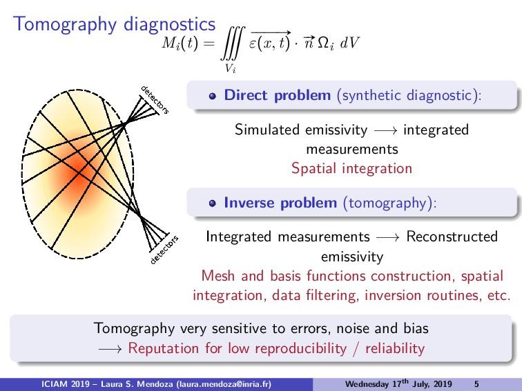 Tomography diagnostics Mi(t) = ˚ Vi # » ε(x, t)...