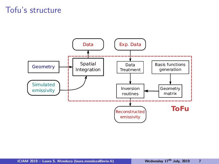Tofu's structure Geometry Data Simulated emissi...