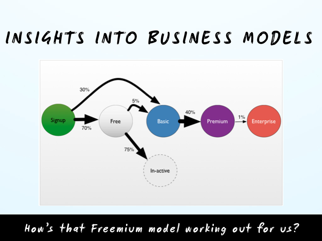 INSIGHTS INTO BUSINESS MODELS How's that Freemi...