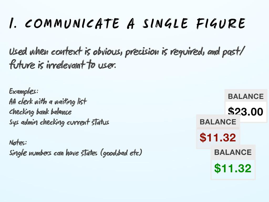 1. COMMUNICATE A SINGLE FIGURE Us wn ctext ...