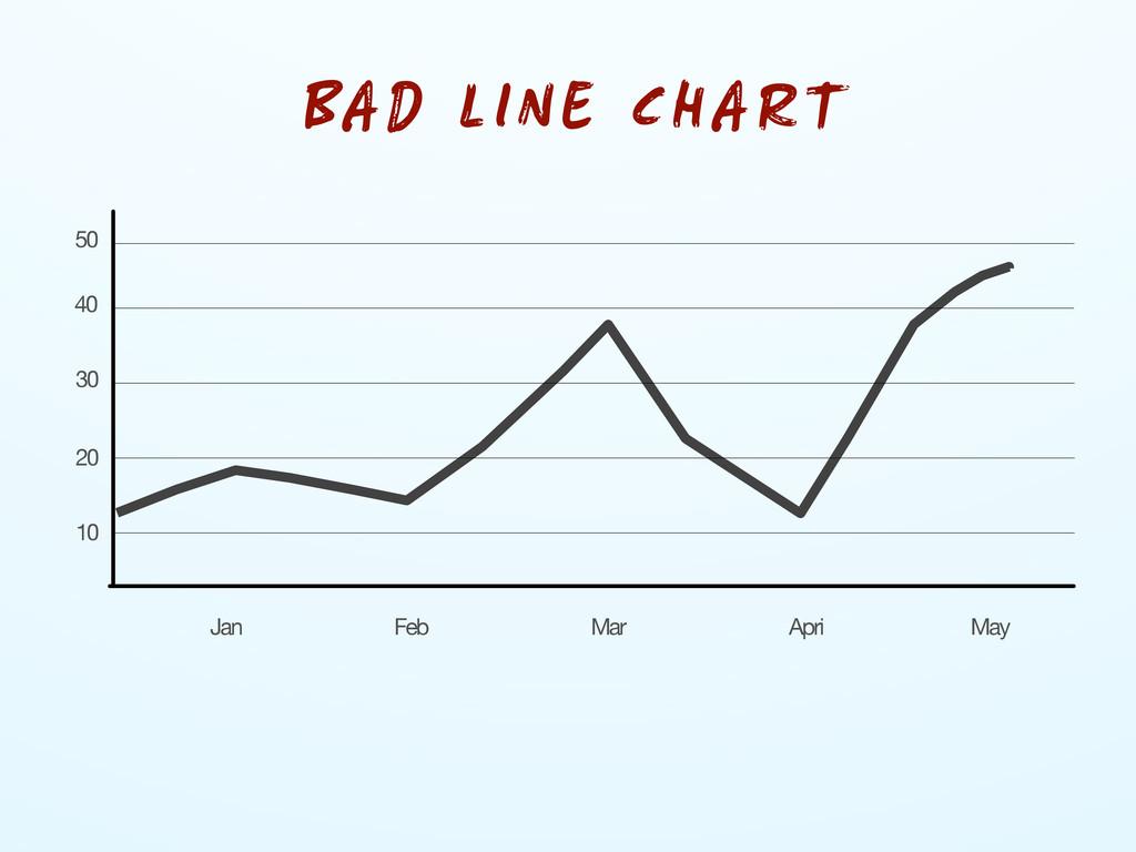 10 20 30 40 50 Jan Feb Mar Apri May BAD LINE CH...