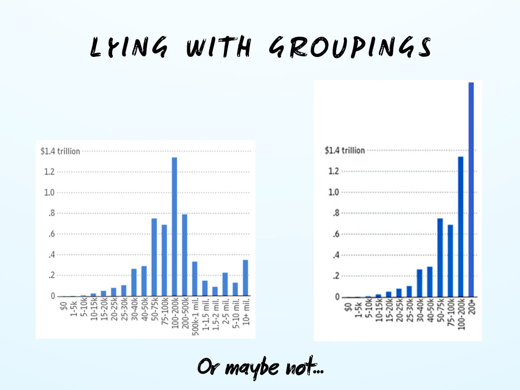 LYING WITH GROUPINGS Or maybe not...