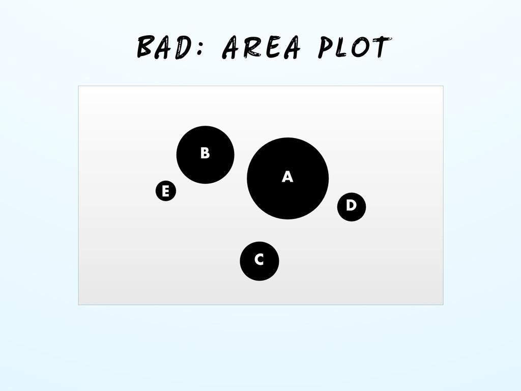 BAD: AREA PLOT D C B A E