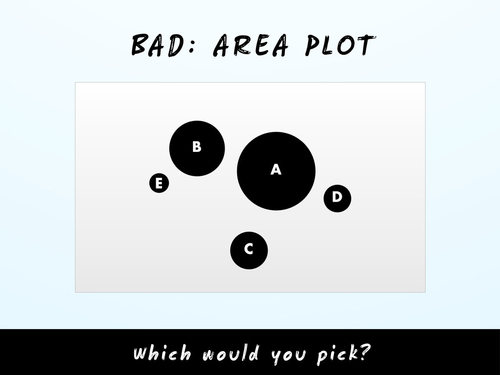 BAD: AREA PLOT D C B A E Which would you pick?