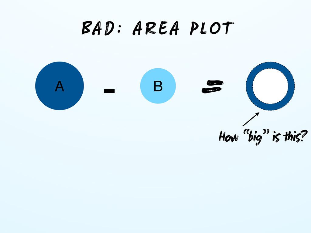 """A B BAD: AREA PLOT - = How """"big""""  ?"""