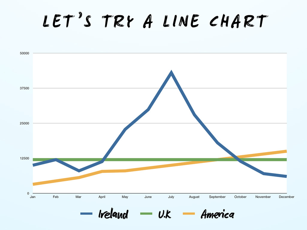 LET 'S TRY A LINE CHART 0 12500 25000 37500 500...