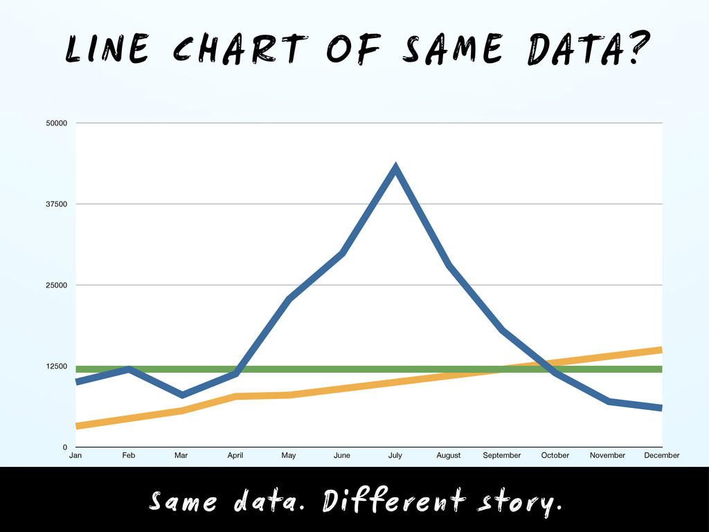 LINE CHART OF SAME DATA? 0 12500 25000 37500 50...