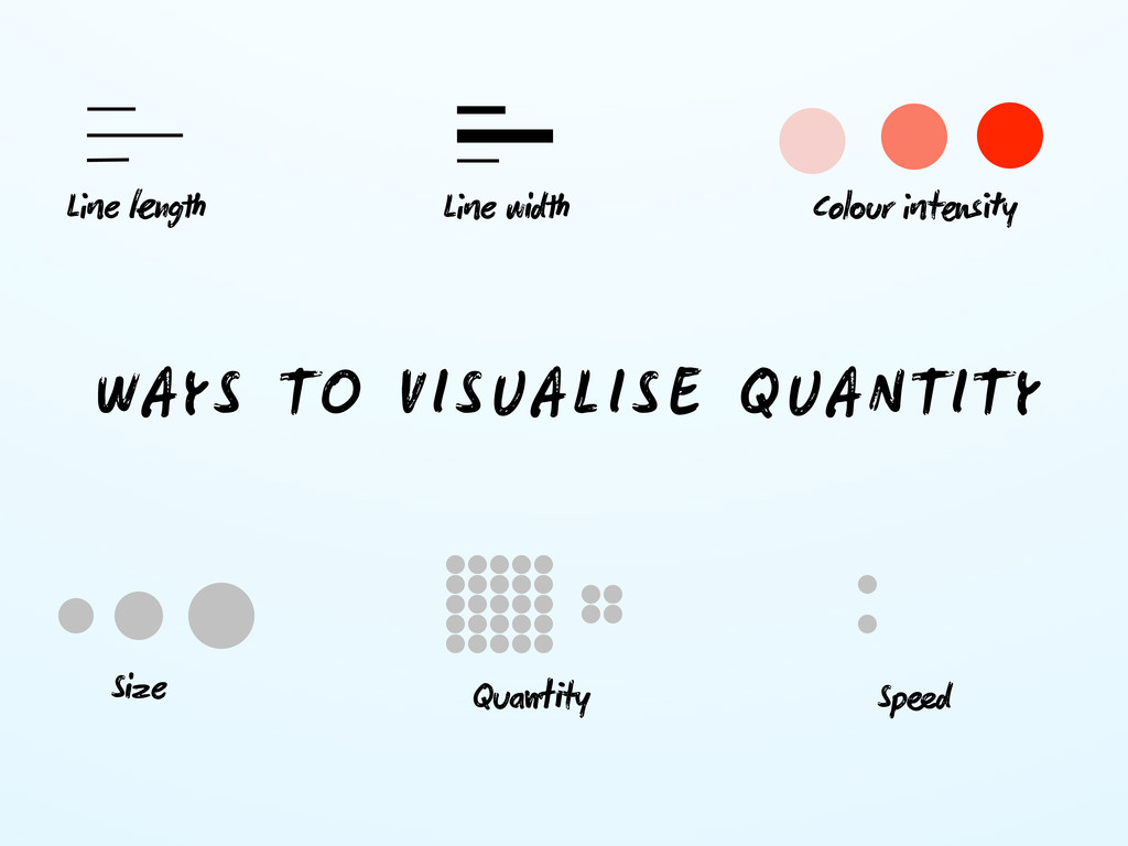 WAYS TO VISUALISE QUANTITY Le ng Le wid Co...