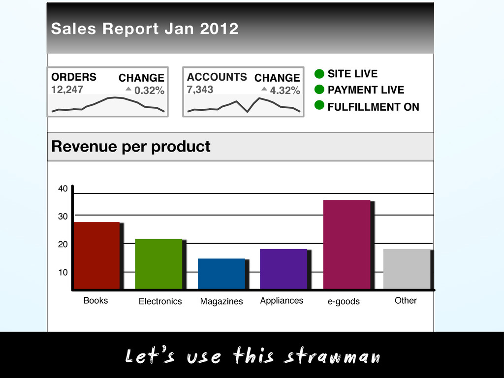 Top products Product Orders $ Revenue Books Ele...