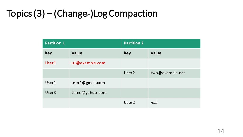 14 Topics (3) – (Change-)Log Compaction Partiti...