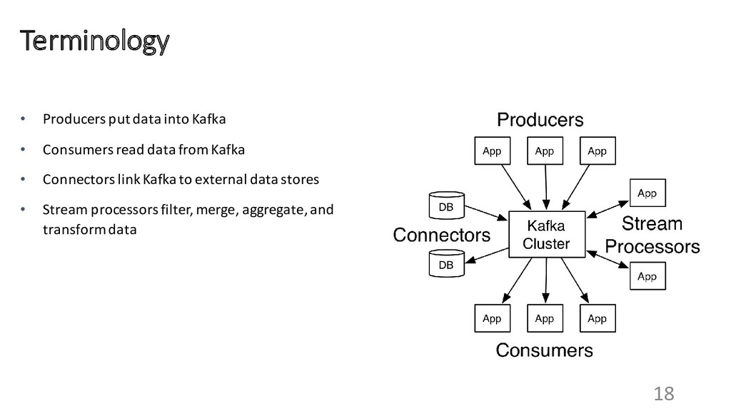 18 Terminology • Producers put data into Kafka ...
