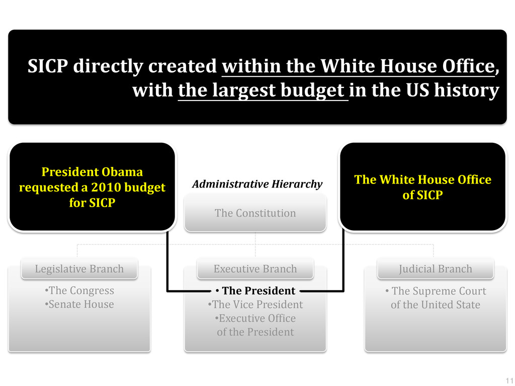 SICP directly created within the White House Of...