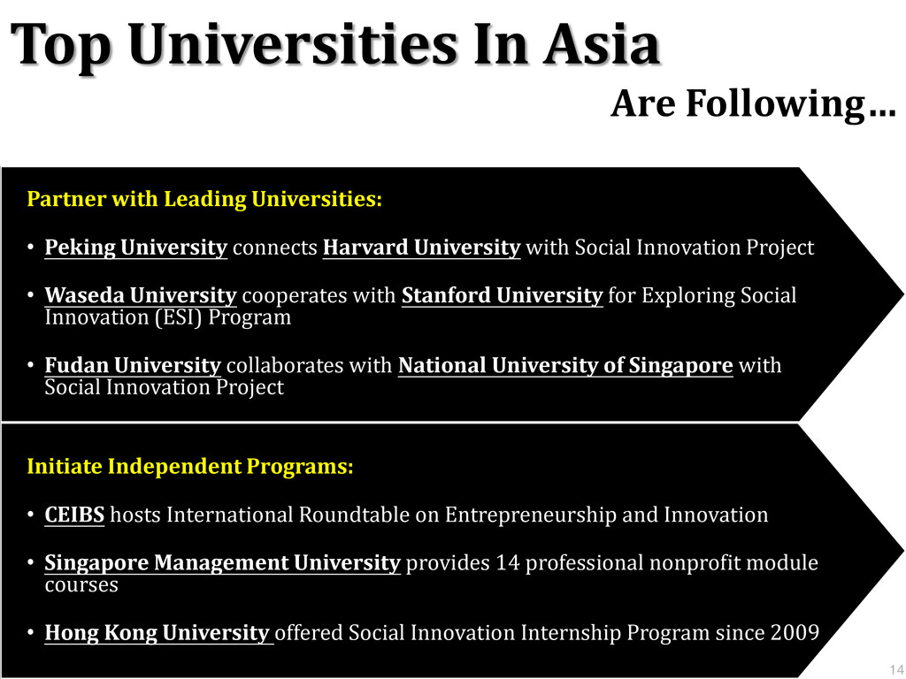 Top Universities In Asia Are Following… Partner...