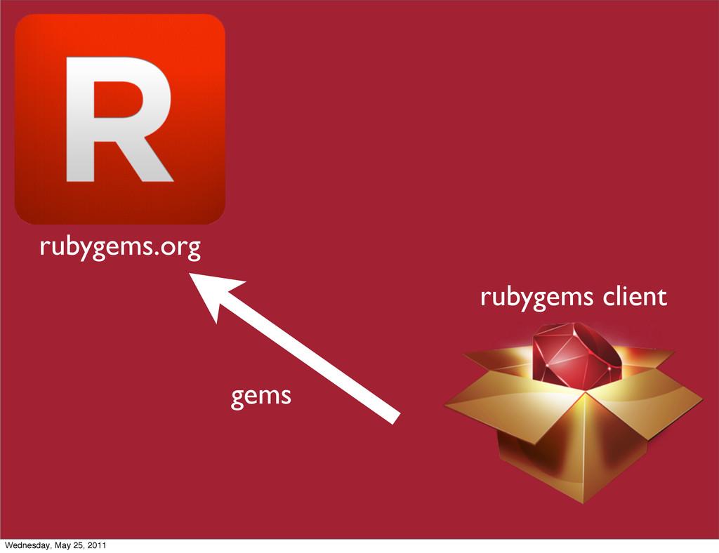 rubygems.org rubygems client gems Wednesday, Ma...