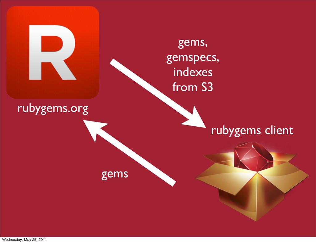 rubygems.org rubygems client gems, gemspecs, in...
