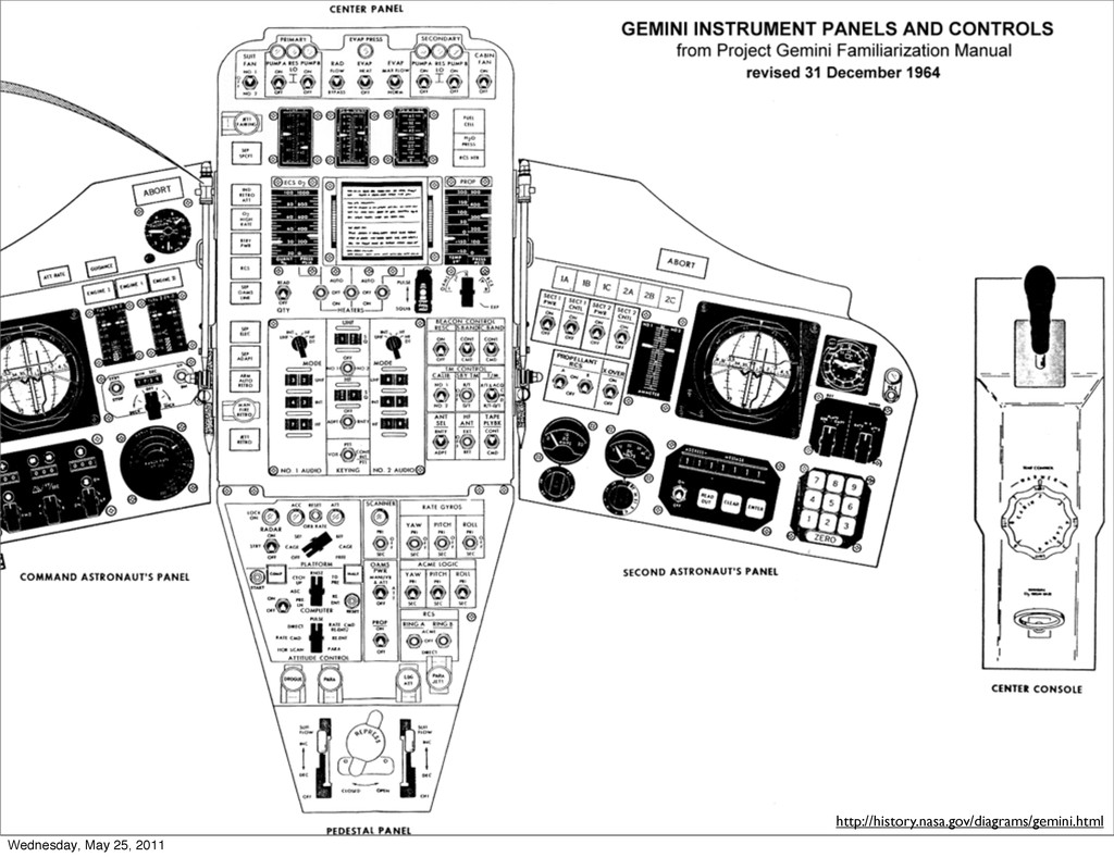 http://history.nasa.gov/diagrams/gemini.html We...