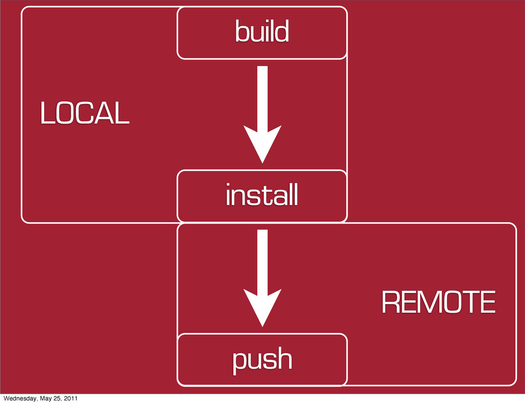 push install build LOCAL REMOTE Wednesday, May ...