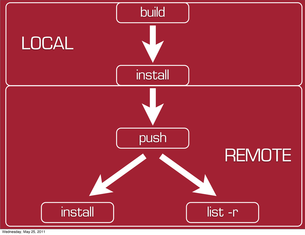push install build LOCAL REMOTE install list -r...