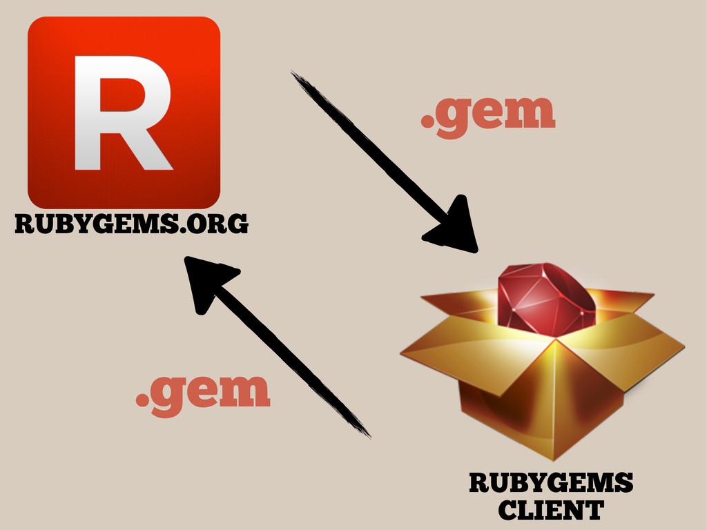 RUBYGEMS CLIENT RUBYGEMS.ORG .gem .gem
