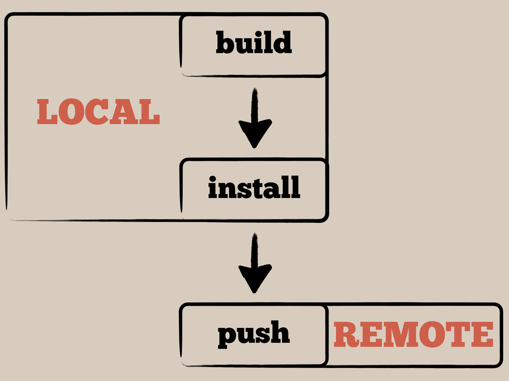 build install push LOCAL REMOTE