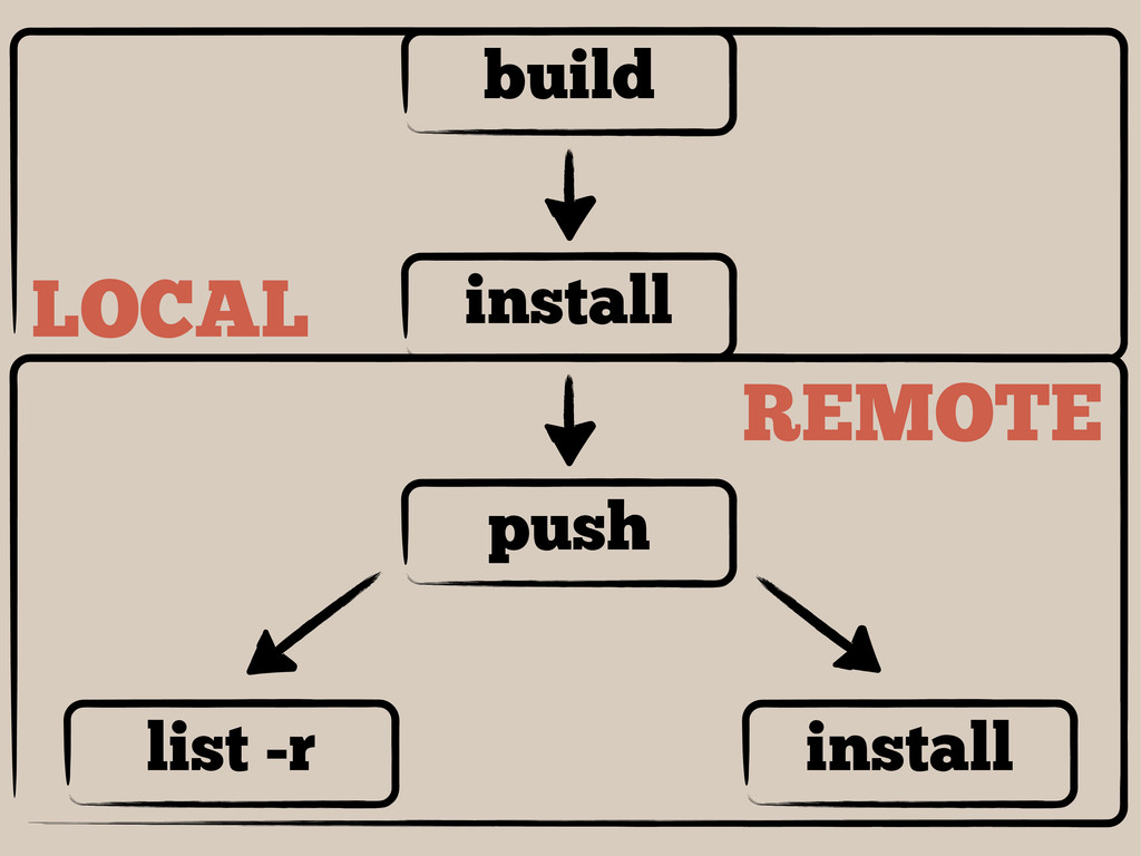 REMOTE LOCAL install build push list -r install