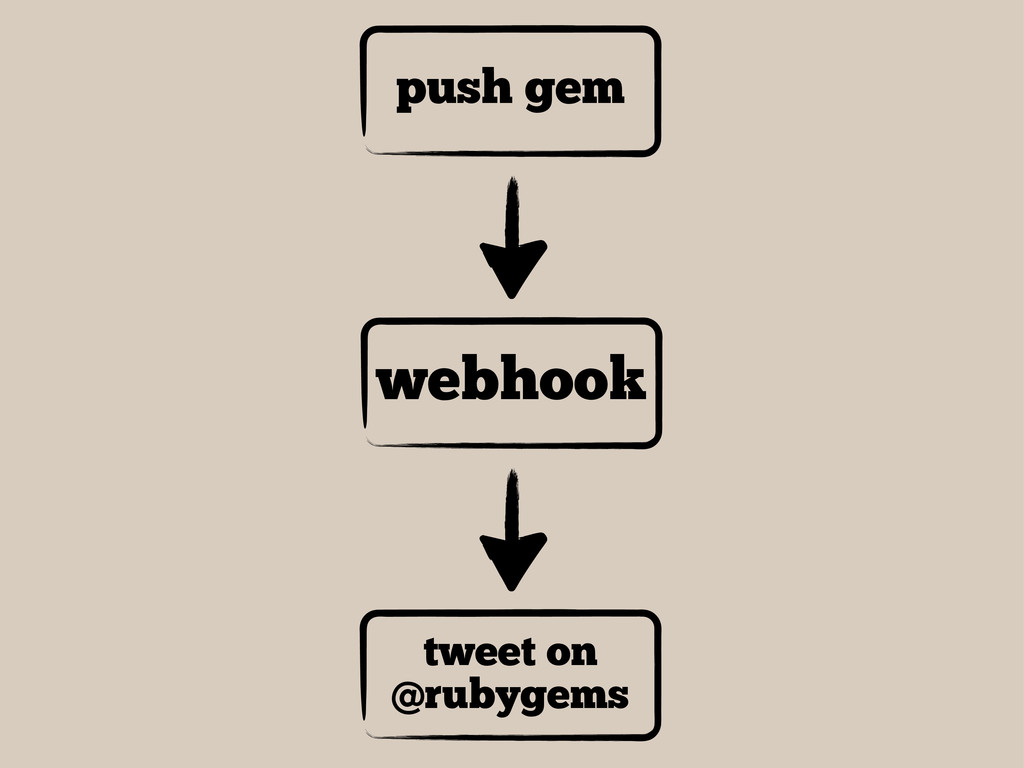 push gem webhook tweet on @rubygems